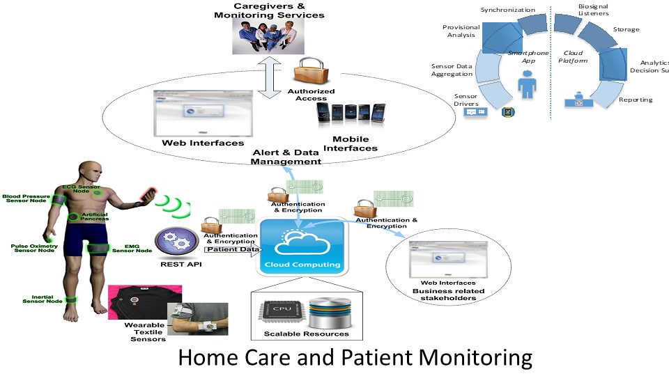 Home Care and Patient Monitoring
